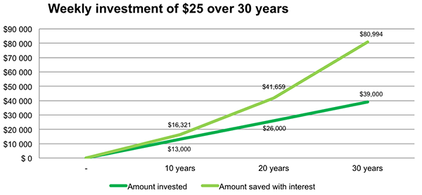 Graph : Weekly investment of $25 over 30 years. 10 years; invested: $13,000, saved w. interest: $16,321. 20 years; invested: $26,000, saved w. interest: $41,659. 30 years; invested: $39,000, saved w.  interest: $80,994
