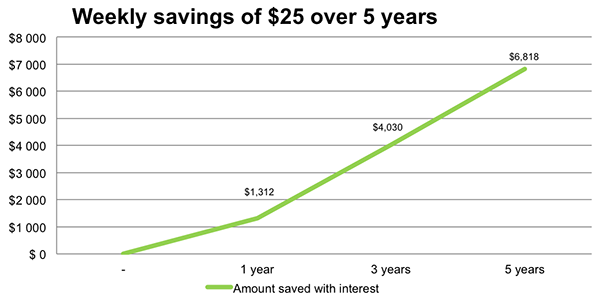 Graph : Weekly savings over 5 years. 1 year: $1,312. 3 years: $4,030. 5 years: $6,818