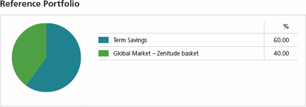 Secure Zenitude Guaranteed Portfolio Composition. Term Savings 60%. Global Market Zenitude basket 40%.