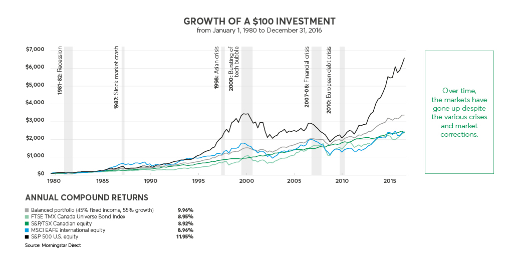 Diagram showing the evolution of a $100 investment from 1980 to 2015 and showing that, despite various crises and corrections, markets gain over the long term.