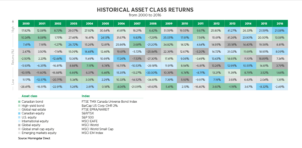 Diagram setting out the returns for various classes of assets between 1999 to 2015 and showing that past performance is not indicative of future returns. This diagram shows that one year's winners will likely not repeat as having the  best returns the following year. It is important to properly diversify the investments in your portfolio.