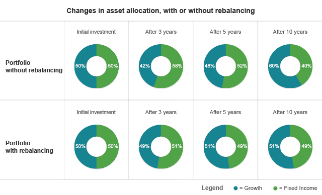 Changes in assset allocation, with or without rebalancing