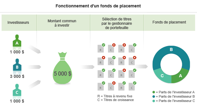 Fonctionnement d'un fonds de placement