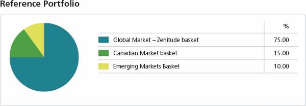 Reference Portfolio - Global Market Zenitude basket 75%, Canadian Market basket 15%, Emerging Markets Basket 10%.