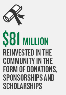 $81 million reinvested in the community in the form of donations, sponsorships and scholarships