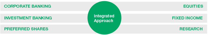 Integrated Approach - Corporate banking - Investment banking - Preferred shares - Equities - Fixed income -  Research