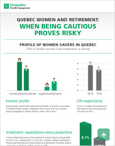 Quebec women and retirement: When being cautious proves risky